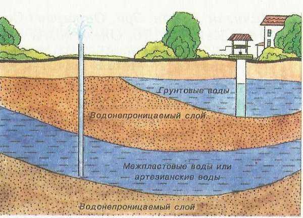 Как сделать фундамент.если грунтовые воды высоко 634