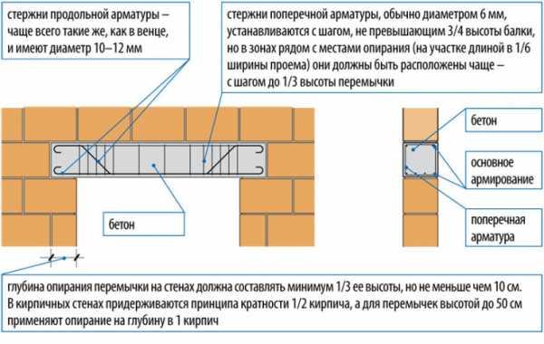 Сортамент перемычек жби железобетонные изделия оквэд 2