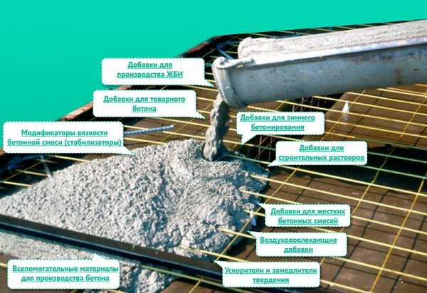 Повышение прочности бетона своими руками 70