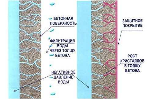 Гидроизоляция фундамента резиновая