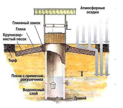 Проведение гидроизоляции отдельных элементов колодцев