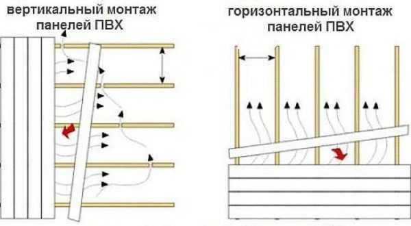 Как сделать обрешётку для панелей пвх в ванной