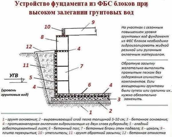 Как сделать фундамент.если грунтовые воды высоко 293