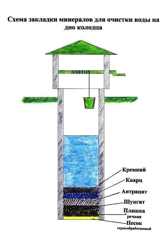Ремонт колодцев из бетонных колец своими руками 31