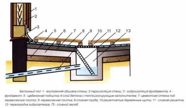 Бетонный пол в бане чем покрыть
