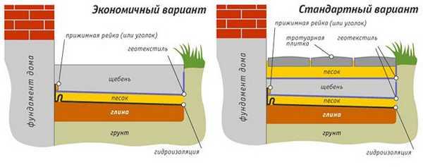 Чем покрыть бетонную отмостку вокруг дома