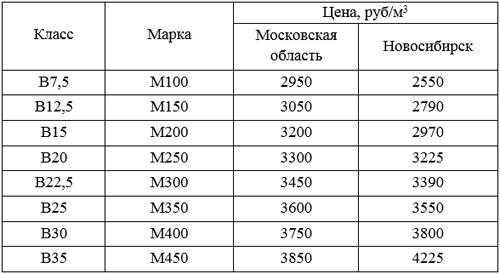 сколько стоит 1 м3 бетона