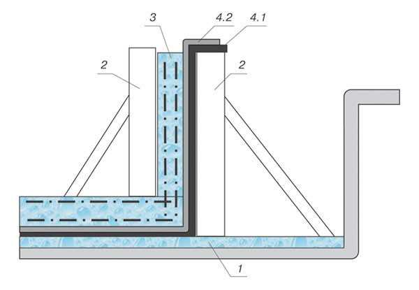 Стоимость бетона первоуральск стоимость бетона первоуральск